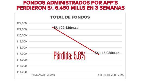 """Jaime Delgado: """"Afiliados de AFP habríamos perdido más de S/.6 mil 400 millones en tres semanas"""""""