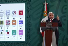 Elecciones en México: la izquierda de López Obrador se desploma en CDMX