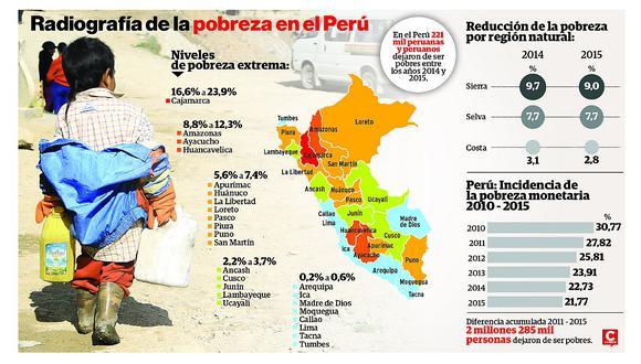El 2,2% de la población aún es pobre extremo en la región Junín