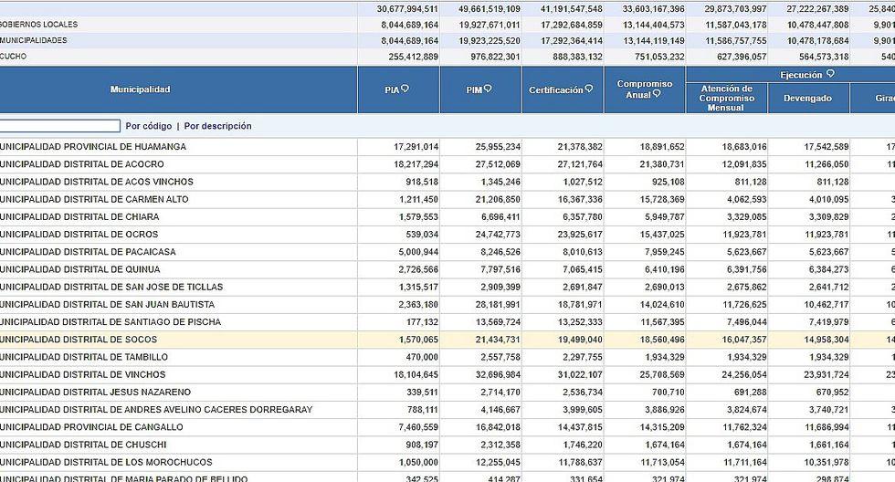 Municipalidades distritales estancadas en ejecución presupuestal