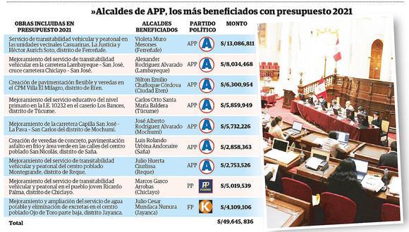 Lambayeque: Alcaldes de APP salen ganando con ley de presupuesto