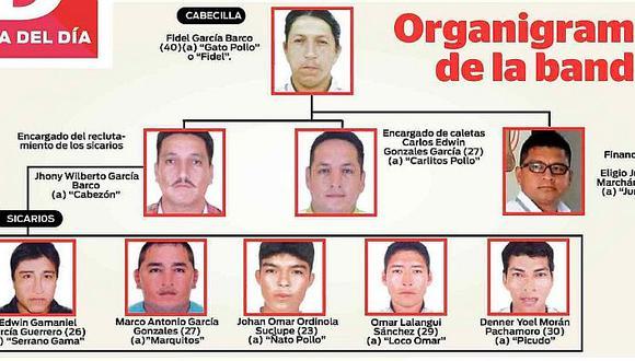 """Tumbes: Brazo armado de la banda delincuencial """"Los Pollos"""""""