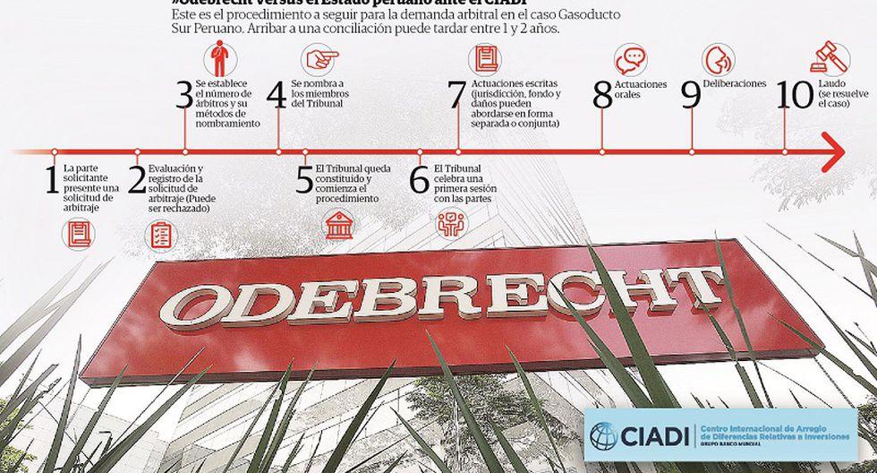 Odebrecht busca que le adjudiquen el Gasoducto Sur Peruano