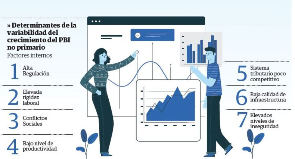 Industriales esperan que la inversión pública mueva la economía durante el 2020/ Infografía: Correo