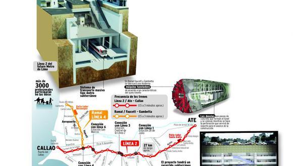 Un monstruo  subterráneo en Lima