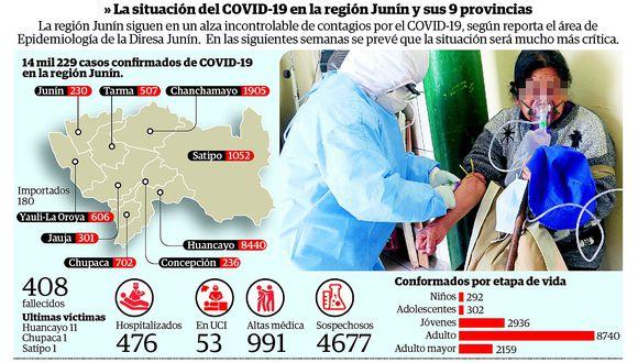 Tasa de letalidad de coronavirus en la región Junín llega al l 2.6%