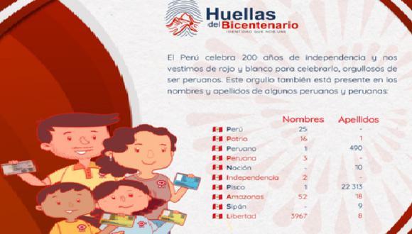 Más de 22 mil personas se apellidan Pisco, uno se apellida Patria, 10 Nación, 490 se apellidan Peruano y 9 Sipán.