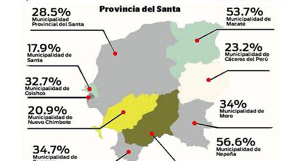 Comunas registran bajo avance en ejecución de gasto
