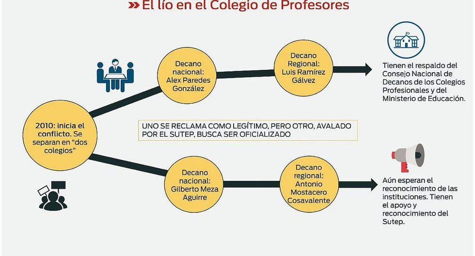 Docentes con colegiaturas están divididos en la región La Libertad