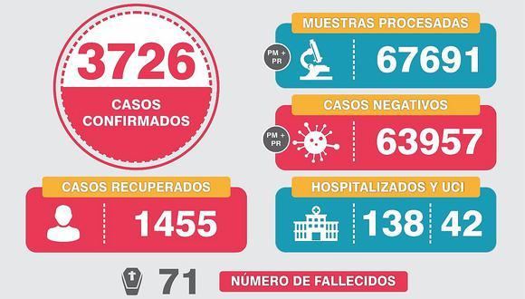 Arequipa: 71 fallecidos de 3 mil 726 contagiados con coronavirus en Arequipa