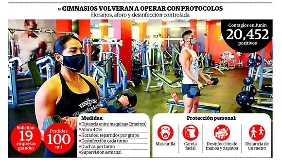 Gimnasios volverán a abrir  en Huancayo pero con protocolos anticovid