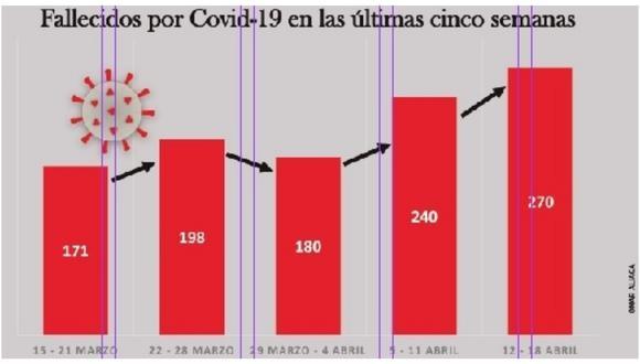 La variante brasileña circula en esta región del norte del país que es una de las más golpeadas por la pandemia del coronavirus.