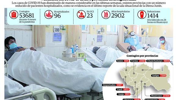 Hay menos pacientes en hospitalización y en UCI
