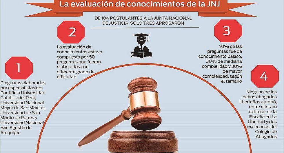 """Postulantes a la JNJ: hubo """"poco tiempo"""" para revisar los temas"""