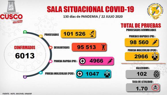 Cusco ya pasó los 100 fallecidos y seis infectados con COVID-19