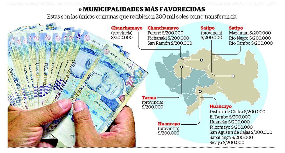 Solo 17 municipalidades de la región Junín recibirán S/ 200 mil para compra de alimentos