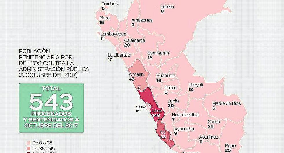 Región Puno entre las   que más encarcelados por corrupción tiene en el país