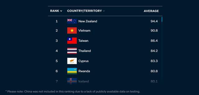 Listado de países con mejor gestión del coronavirus. El informe fue presentado por el portal del australiano Instituto Lowy. (Captura de pantalla/Instituto Lowy).