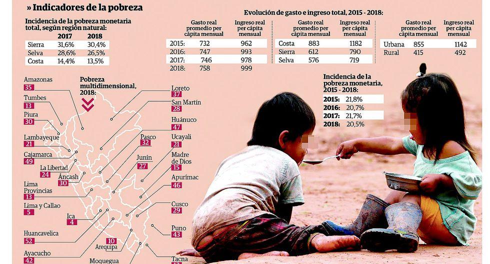 Pobreza alcanzaría al 27% de la población según informe del INEI
