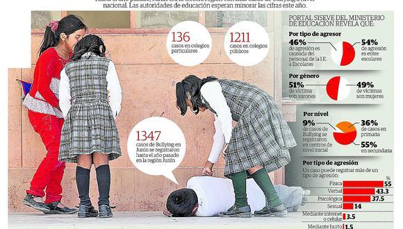 Colegios deben elaborar plan contra bullying 2019