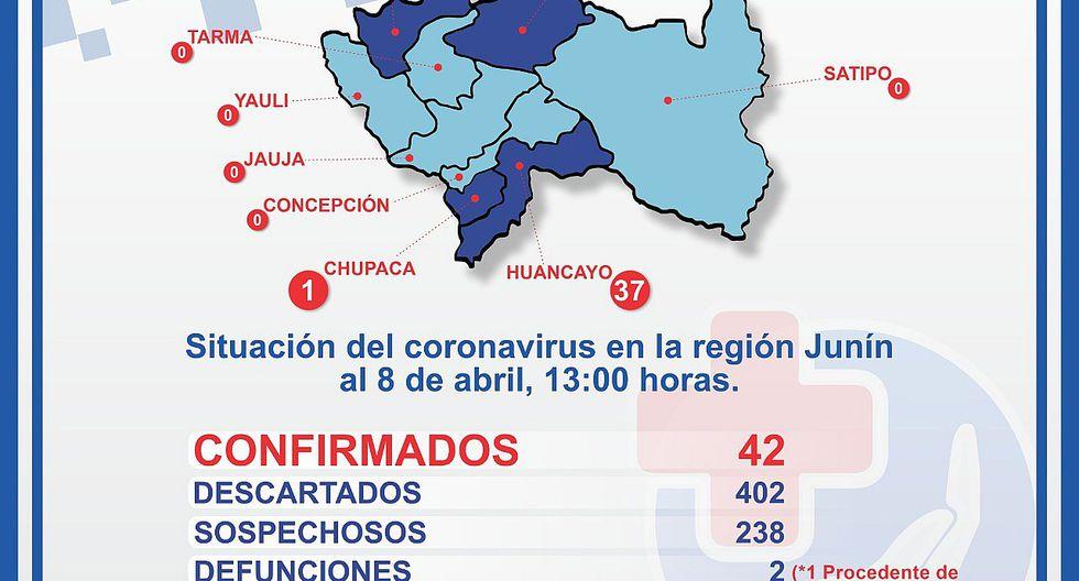 Junín: Casos de COVID-19 suben de 28 a 42 en solo dos días