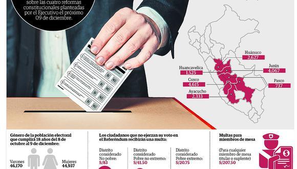 Sepa cuáles serán las restricciones antes y durante el Referéndum