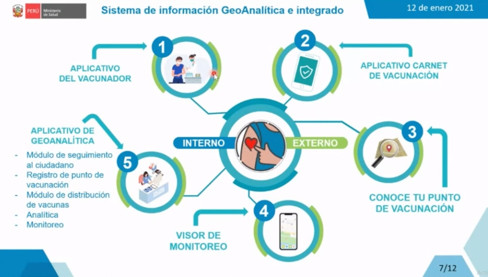 Sistema de información GeoAnalítica e integrado del Minsa para la vacunación contra el coronavirus en Perú. (Captura de video).