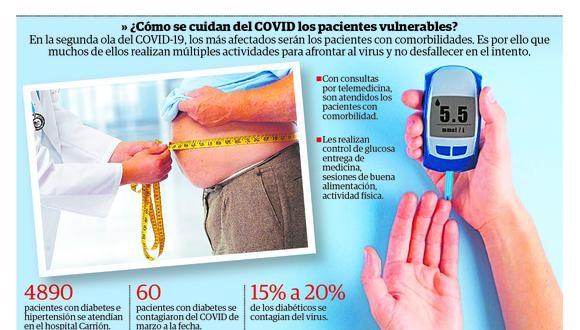 ¿Cómo controlar enfermedades de riesgo ante la covid-19?