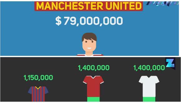 VIDEO: El increíble negocio de las camisetas de fútbol