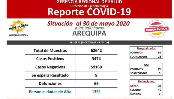 Arequipa: casos COVID-19 se incrementan a 3,474