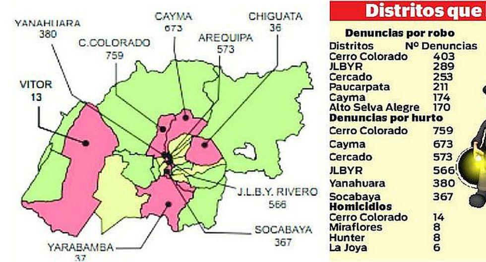 Arequipa: ¿Cerro Colorado, Cercado, Bustamante y Cayma los distritos más peligrosos?