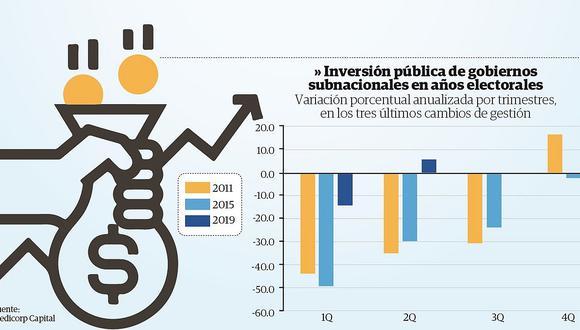 Credicorp: El adelanto de elecciones está retrayendo las inversiones en Perú