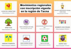 TACNA: Diez movimientos regionales están inscritos en JNE para las elecciones del 2022