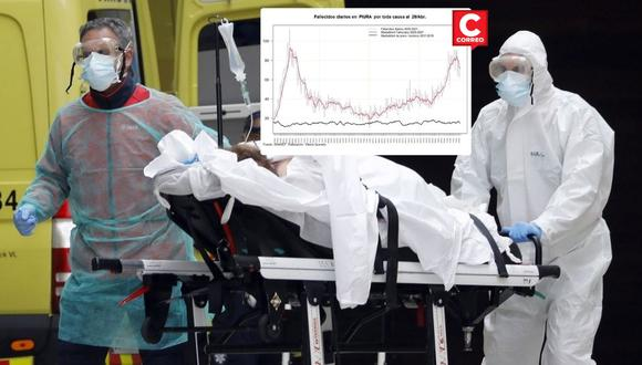 Las provincias de Piura, Sullana y Talara son las que más casos de personas contagiadas y fallecidos registra en lo que va del año.