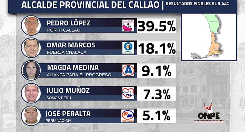 Pedro López es el virtual alcalde provincial del Callao, según los resultados ONPE al 9.44%