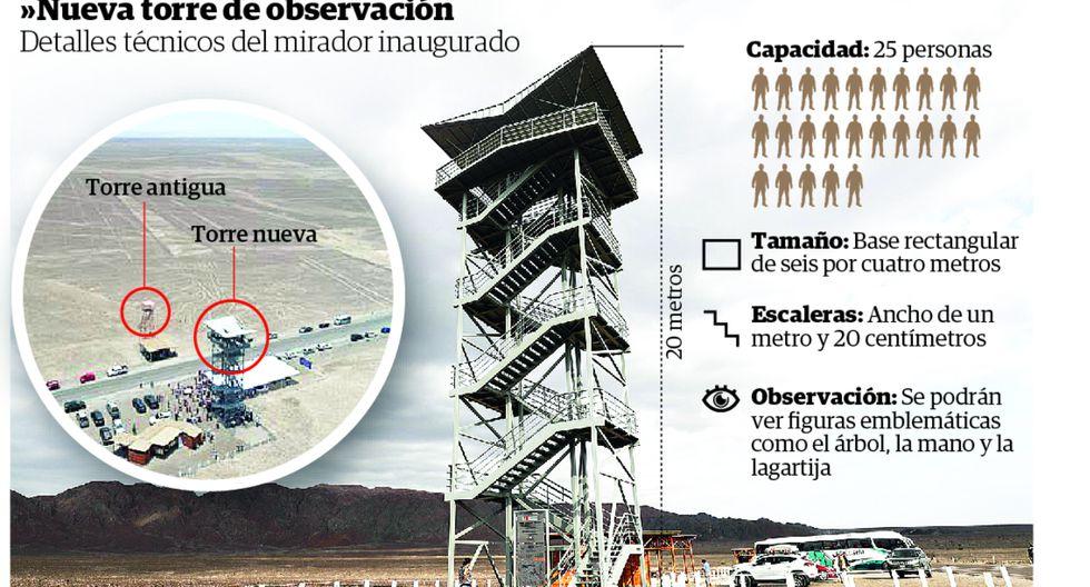Inauguran nuevo mirador para las Líneas de Nasca/ Infografía: Correo