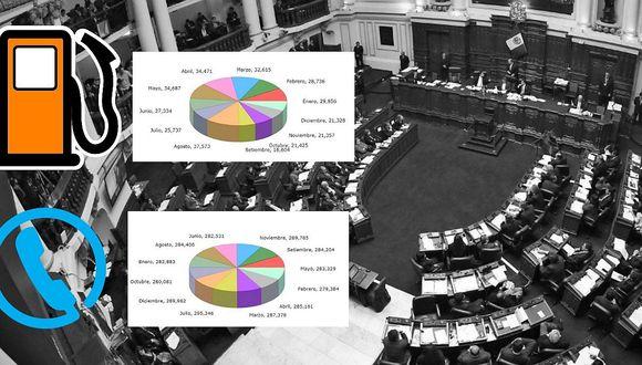 Conoce cuánto gasta el Congreso en telefonía y combustible (FOTOS)