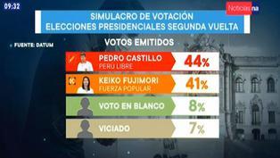 Keiko Fujimori 'pisa los talones' a Pedro Castillo en reciente encuesta
