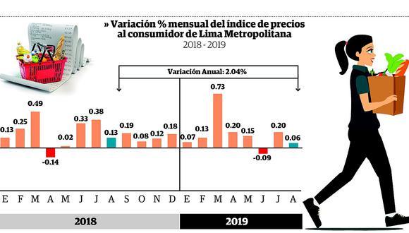En agosto, precios subieron menos en comparación con los meses anteriores del 2019