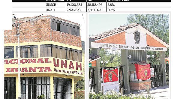 Universidades de Ayacucho con baja ejecución presupuestal