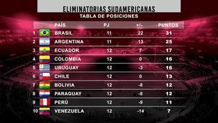 Eliminatorias Qatar 2022: Así quedó la tabla de posiciones tras la derrota de Perú