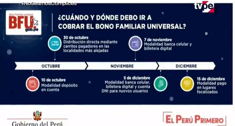 Segundo Bono Universal : Conoce el cronograma de pagos para evitar aglomeraciones