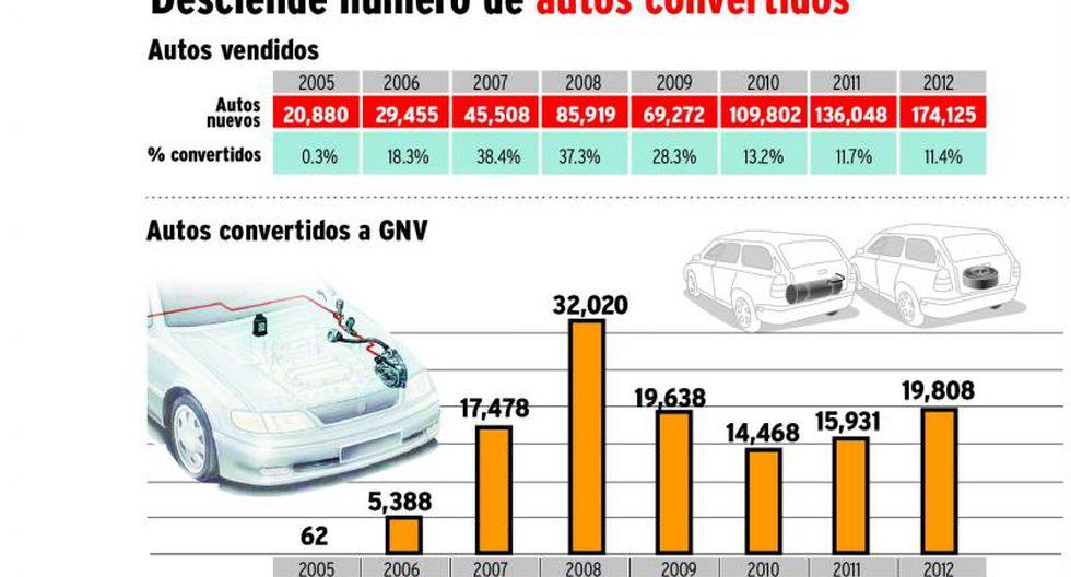 Alza de GNV hace migrar a taxistas al GLP