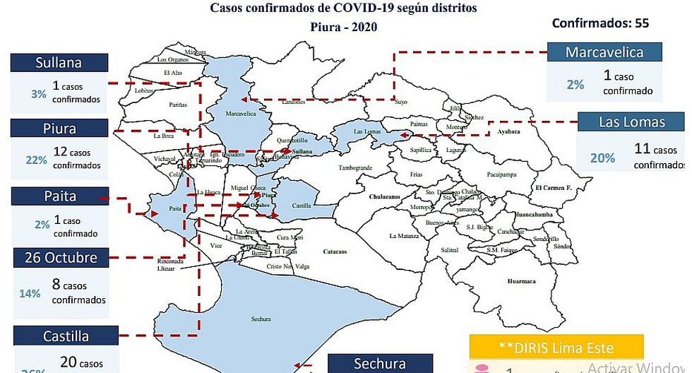 Piura: A 55 se elevan los casos confirmados de coronavirus