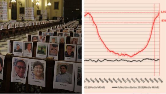 Fallecidos por toda causa en el Perú ya superan niveles históricos. Collage: Correo / GEC