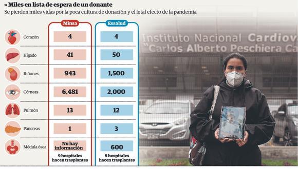Perú registra 0.3 donantes de órganos y tejidos por COVID-19