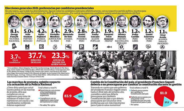 Survey published this Sunday in Diario Correo.