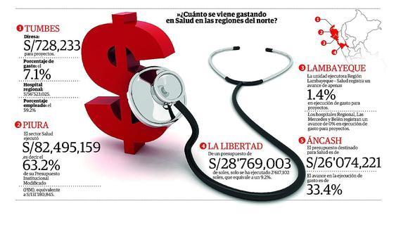 La crisis en el sector salud causa estragos en todo el norte (INFOGRAFÍA)