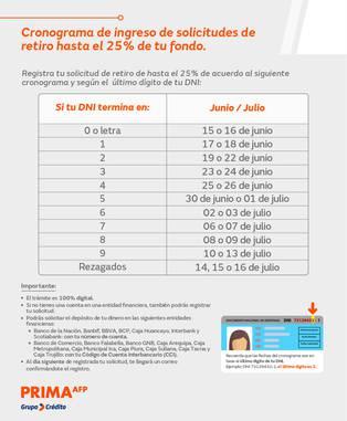 Cronograma de retiro del 25% de fondos de pensiones.