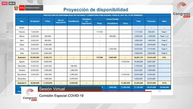 Cuadro de proyección de disponibilidad de vacunas contra el COVID-19.